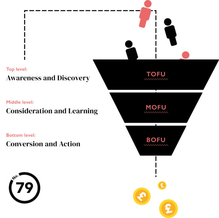 Paid Ads Marketing Funnel
